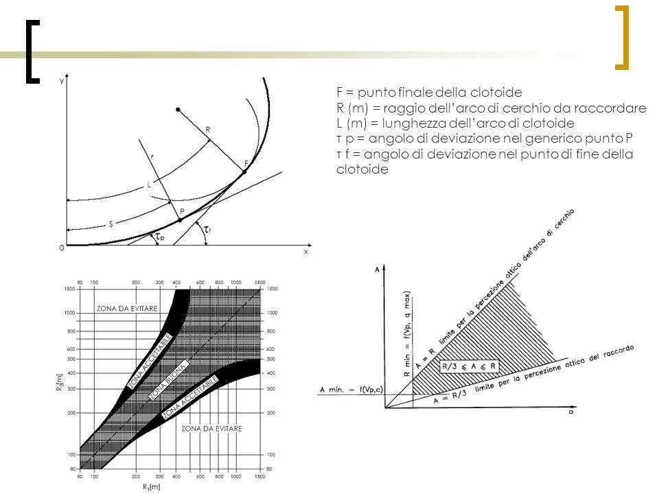 F = punto finale della clotoide R (m) = raggio dell'arco di cerchio da raccordare L (m) = lunghezza dell'arco di clotoide τ p = angolo di deviazione n