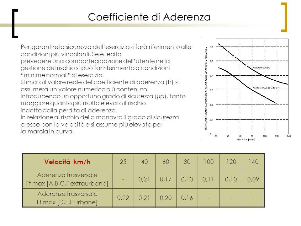 Coefficiente di Aderenza Per garantire la sicurezza dell'esercizio si farà riferimento alle condizioni più vincolanti. Se è lecito prevedere una compa