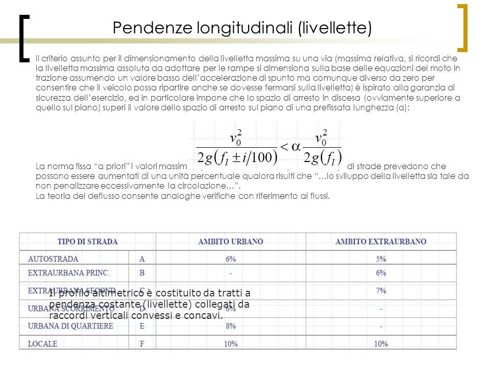 Pendenze longitudinali (livellette) Il criterio assunto per il dimensionamento della livelletta massima su una via (massima relativa, si ricordi che l