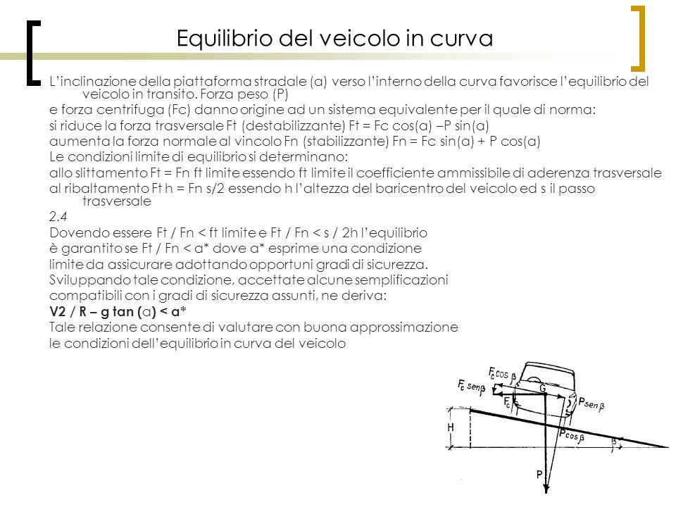 Equilibrio del veicolo in curva L'inclinazione della piattaforma stradale (α) verso l'interno della curva favorisce l'equilibrio del veicolo in transi