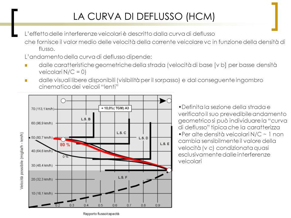 LA CURVA DI DEFLUSSO (HCM) L'effetto delle interferenze veicolari è descritto dalla curva di deflusso che fornisce il valor medio delle velocità della