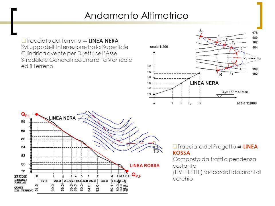 Andamento Altimetrico  Tracciato del Terreno ⇒ LINEA NERA Sviluppo dell'Intersezione tra la Superficie Cilindrica avente per Direttrice l'Asse Strada