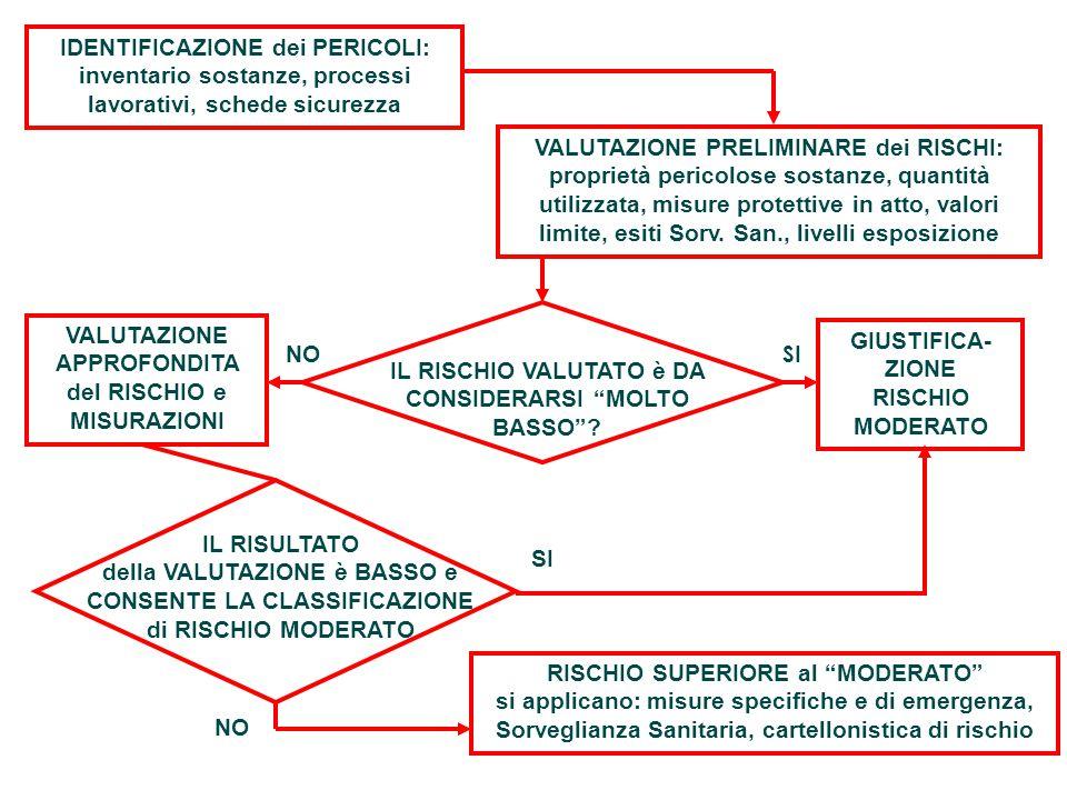 IDENTIFICAZIONE dei PERICOLI: inventario sostanze, processi lavorativi, schede sicurezza VALUTAZIONE PRELIMINARE dei RISCHI: proprietà pericolose sost