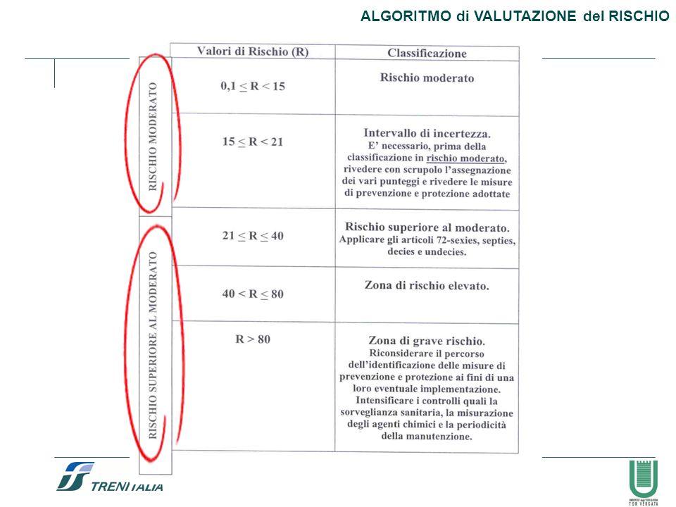 49 ALGORITMO di VALUTAZIONE del RISCHIO