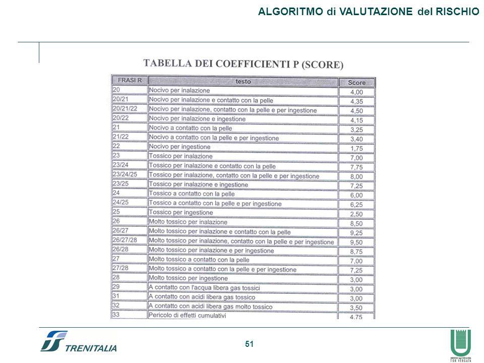 51 ALGORITMO di VALUTAZIONE del RISCHIO