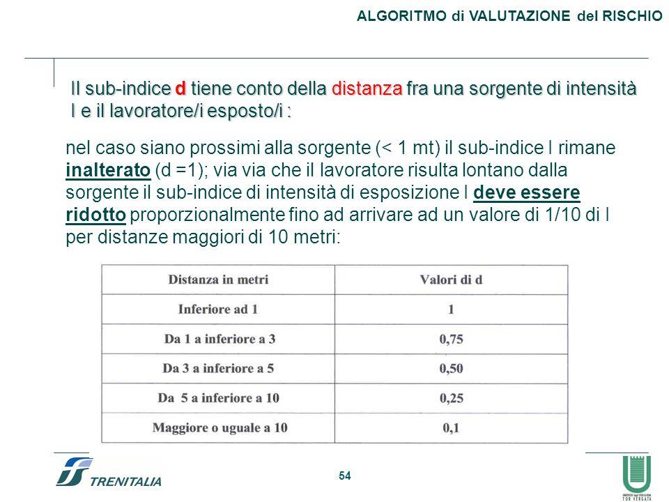 54 Il sub-indice d tiene conto della distanza fra una sorgente di intensità I e il lavoratore/i esposto/i : nel caso siano prossimi alla sorgente (< 1