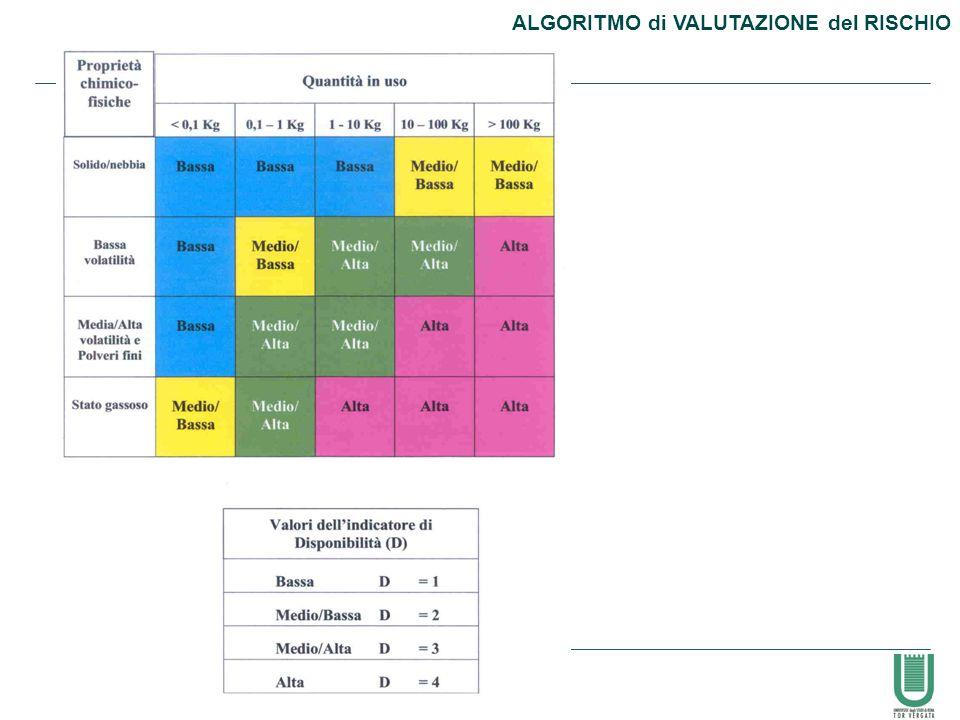 56 ALGORITMO di VALUTAZIONE del RISCHIO