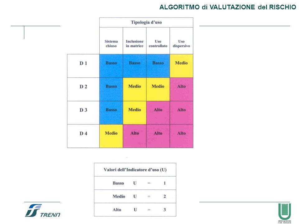 57 ALGORITMO di VALUTAZIONE del RISCHIO