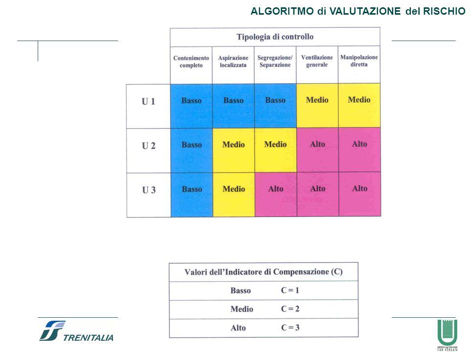 58 ALGORITMO di VALUTAZIONE del RISCHIO