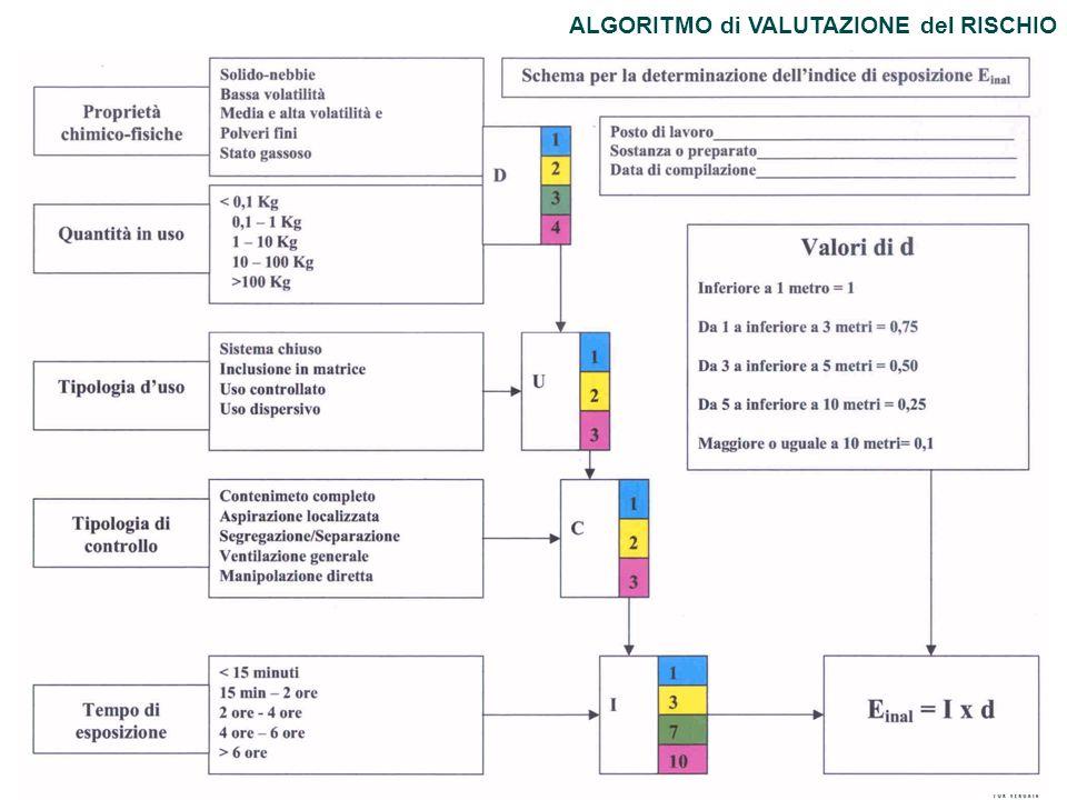 60 ALGORITMO di VALUTAZIONE del RISCHIO
