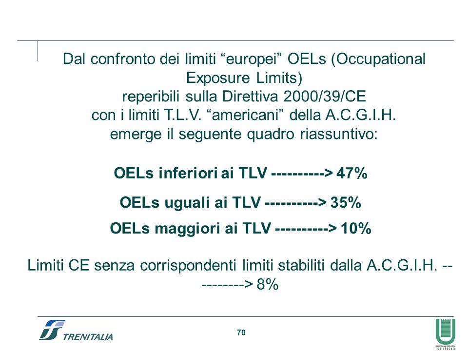 """70 Dal confronto dei limiti """"europei"""" OELs (Occupational Exposure Limits) reperibili sulla Direttiva 2000/39/CE con i limiti T.L.V. """"americani"""" della"""