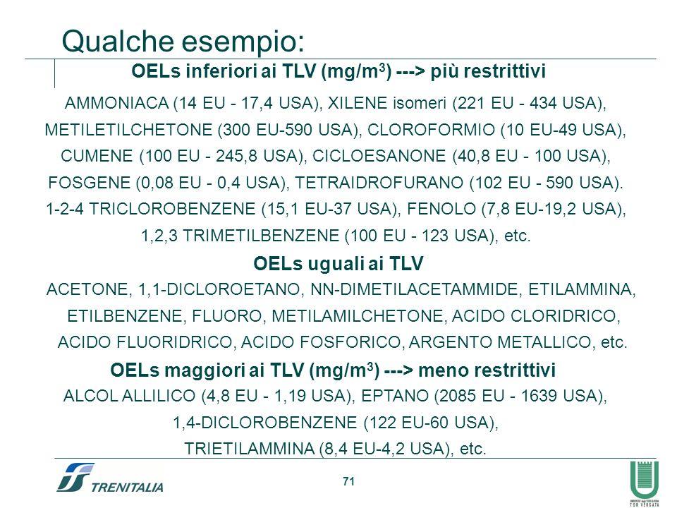 71 OELs inferiori ai TLV (mg/m 3 ) ---> più restrittivi OELs uguali ai TLV OELs maggiori ai TLV (mg/m 3 ) ---> meno restrittivi Qualche esempio: AMMON