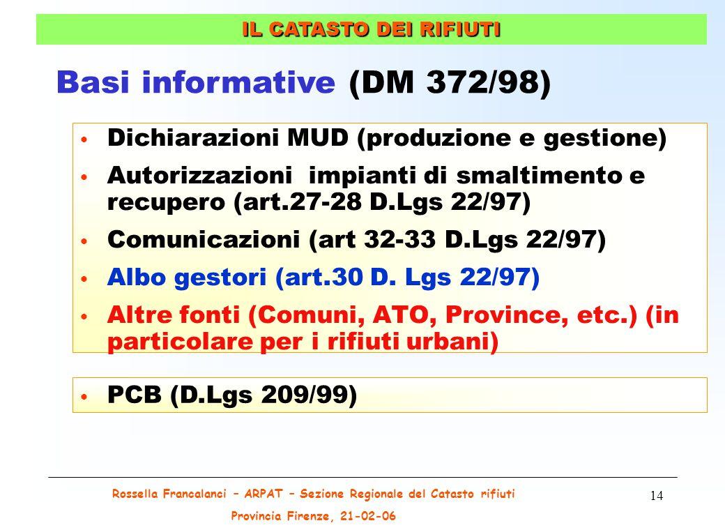 Rossella Francalanci – ARPAT – Sezione Regionale del Catasto rifiuti Provincia Firenze, 21-02-06 14 Dichiarazioni MUD (produzione e gestione) Autorizzazioni impianti di smaltimento e recupero (art.27-28 D.Lgs 22/97) Comunicazioni (art 32-33 D.Lgs 22/97) Albo gestori (art.30 D.