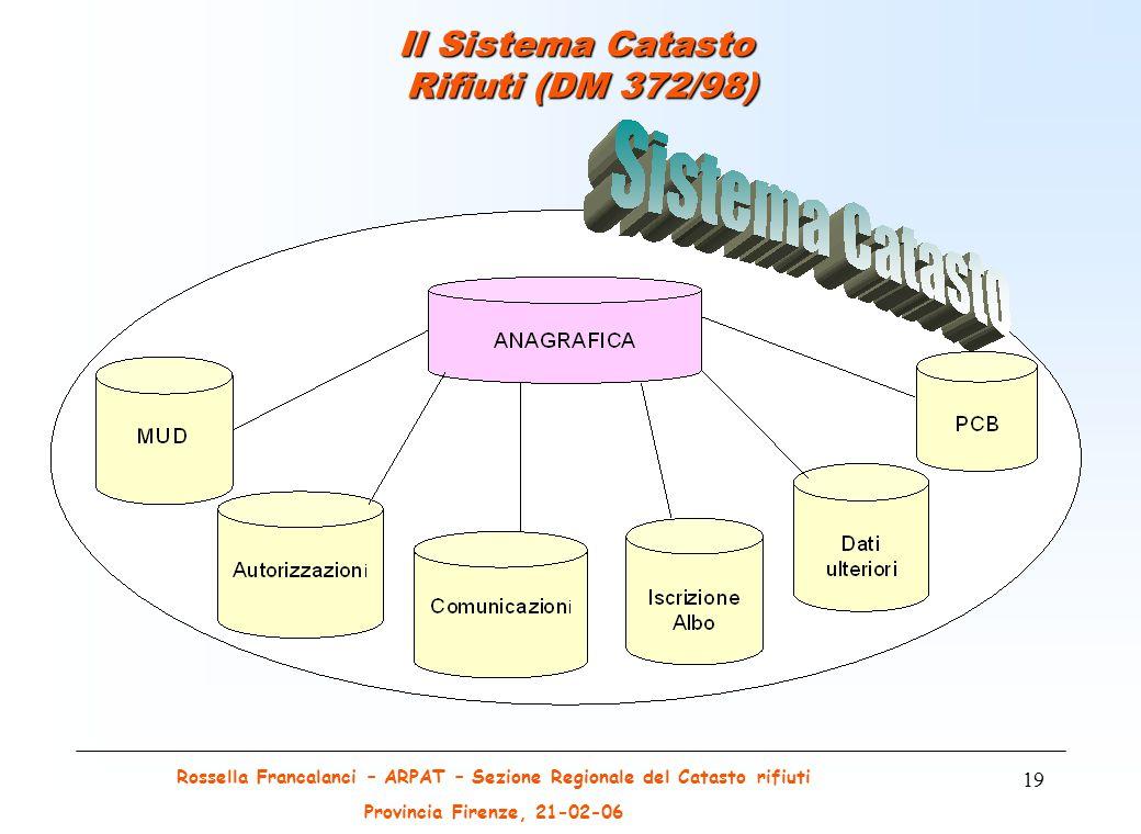 Rossella Francalanci – ARPAT – Sezione Regionale del Catasto rifiuti Provincia Firenze, 21-02-06 19 Il Sistema Catasto Rifiuti (DM 372/98)