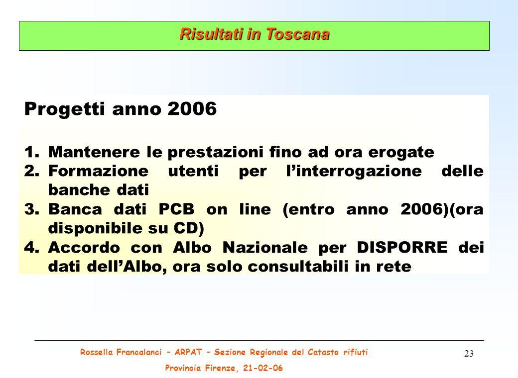Rossella Francalanci – ARPAT – Sezione Regionale del Catasto rifiuti Provincia Firenze, 21-02-06 23 Progetti anno 2006 1.Mantenere le prestazioni fino ad ora erogate 2.Formazione utenti per l'interrogazione delle banche dati 3.Banca dati PCB on line (entro anno 2006)(ora disponibile su CD) 4.Accordo con Albo Nazionale per DISPORRE dei dati dell'Albo, ora solo consultabili in rete Risultati in Toscana