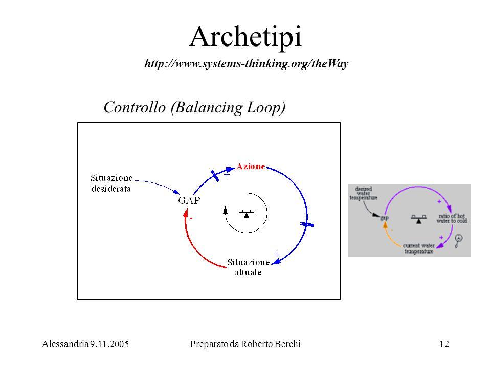 Alessandria 9.11.2005Preparato da Roberto Berchi12 Archetipi Controllo (Balancing Loop) http://www.systems-thinking.org/theWay