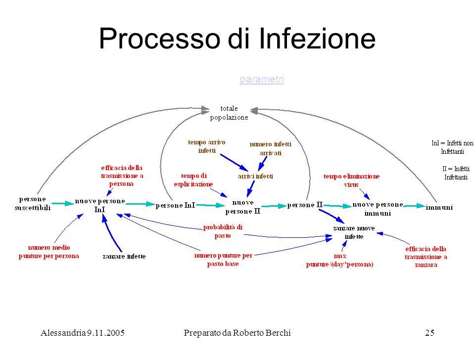 Alessandria 9.11.2005Preparato da Roberto Berchi25 parametri Processo di Infezione