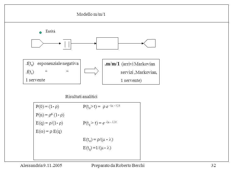 Alessandria 9.11.2005Preparato da Roberto Berchi32 Entità.f(t a ) esponenziale negativa.f(t s ) 1 servente.m/m/1 (arrivi Markovian servizi,Markovian, 1 servente) P(0) = (1-  ) P(t  > t) =  e -(  - ).t P(n) =  n (1-  ) E(q) =  /(1-  ) P(t q > t) = e -(  - ).t E(  ) =  E(q) E(t  ) =  /(  - ) E(t q ) =1/(  - ) Risultati analitici Modello m/m/1