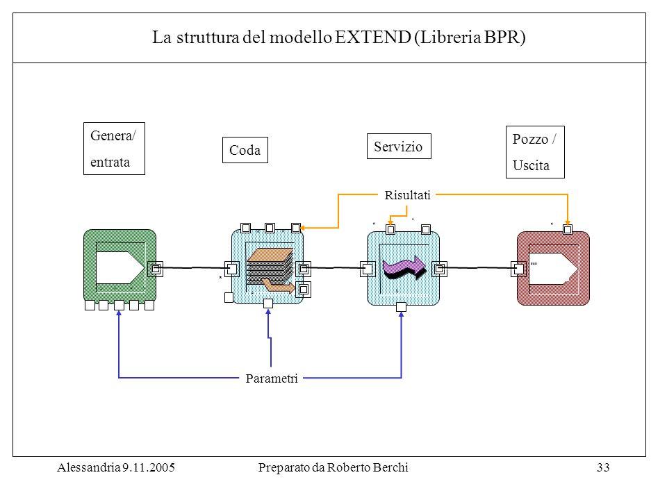 Alessandria 9.11.2005Preparato da Roberto Berchi33 Genera/ entrata Coda Servizio Pozzo / Uscita Parametri Risultati La struttura del modello EXTEND (Libreria BPR)
