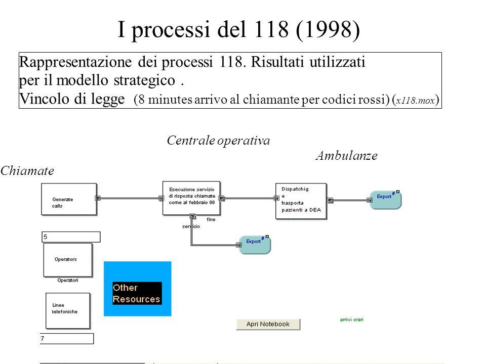 Alessandria 9.11.2005Preparato da Roberto Berchi35 Rappresentazione dei processi 118.
