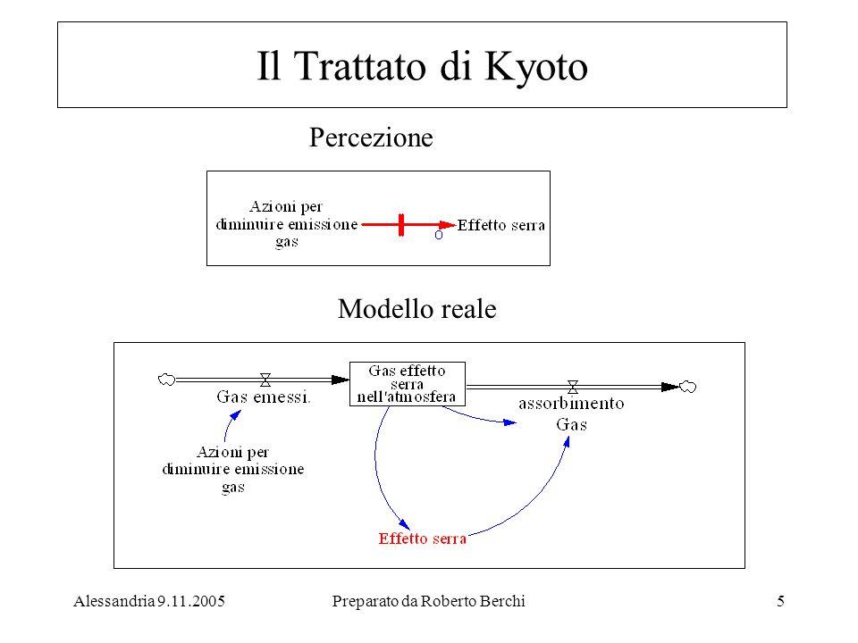 Alessandria 9.11.2005Preparato da Roberto Berchi5 Percezione Modello reale Il Trattato di Kyoto