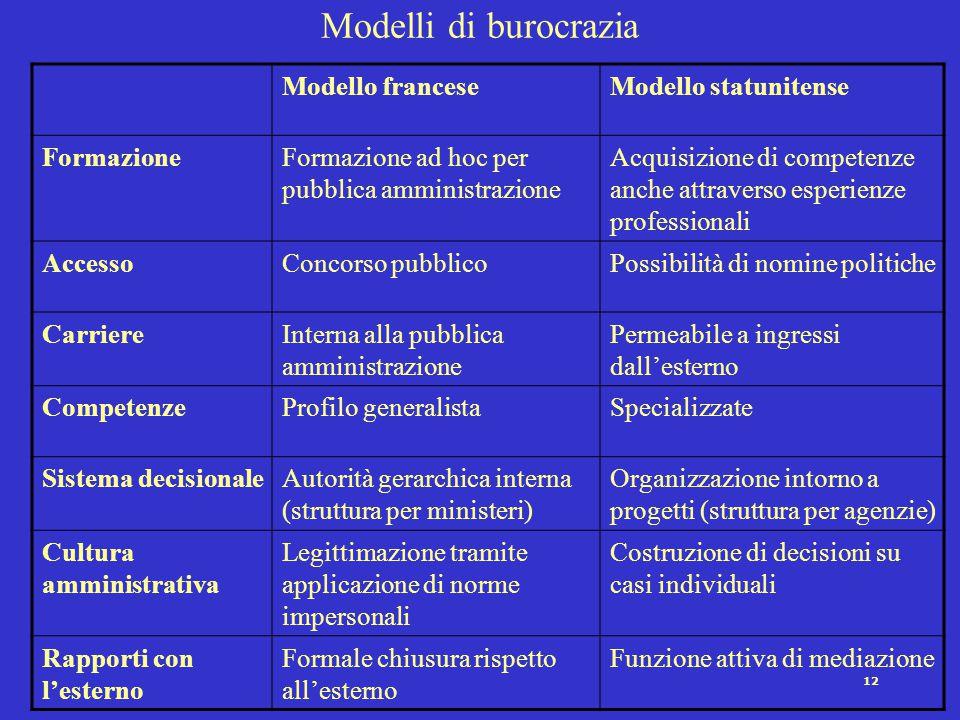 11 Due principali criteri per la classificazione dei sistemi amministrativi Basato sulle caratteristiche dei sistemi amministrativi nel loro complesso
