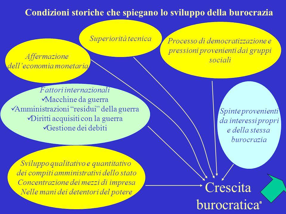 7 Caratteristiche della burocrazia razionale legale Esistenza di un sistema si regole generali che vincoli allo stesso modo i detentori del potere, l'