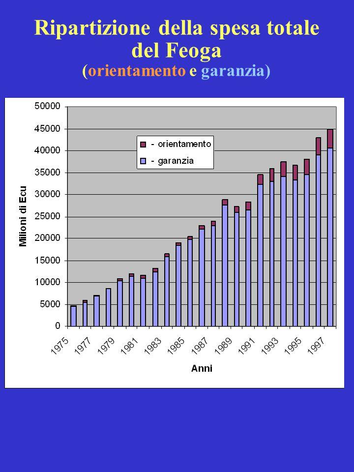 Ripartizione della spesa totale del Feoga (orientamento e garanzia)