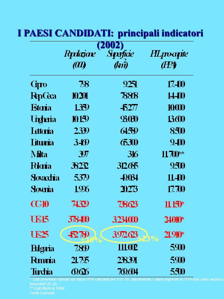 I PAESI CANDIDATI: principali indicatori (2002) * Dati provvisori stimati sui valori PPA calcolati per l'UE-15; attualmente i valori espressi in PPA non sono ancora disponibili sulla base dell'UE-25 ** Dati riferiti al 1999.
