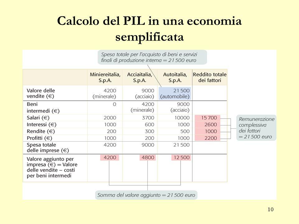 9 Calcolo del PIL in una economia semplificata 1.Spesa di beni e servizi finali prodotti dalle imprese nazionali: il Pil può essere misurato dal flusso di fondi che affluisce alle imprese.