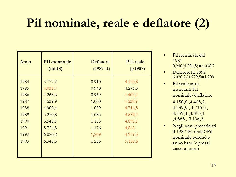 14 Pil nominale, reale e deflatore Il PIL nominale misura questo valore a prezzi correnti Il PIL reale misura questo valore utilizzando come numerario di riferimento i prezzi di un anno base Deflatore del PIL: rapporto tra PIL a prezzi correnti e PIL a prezzi costanti per lo stesso anno dà la variazione dei prezzi tra l'anno corrente e l'anno base.
