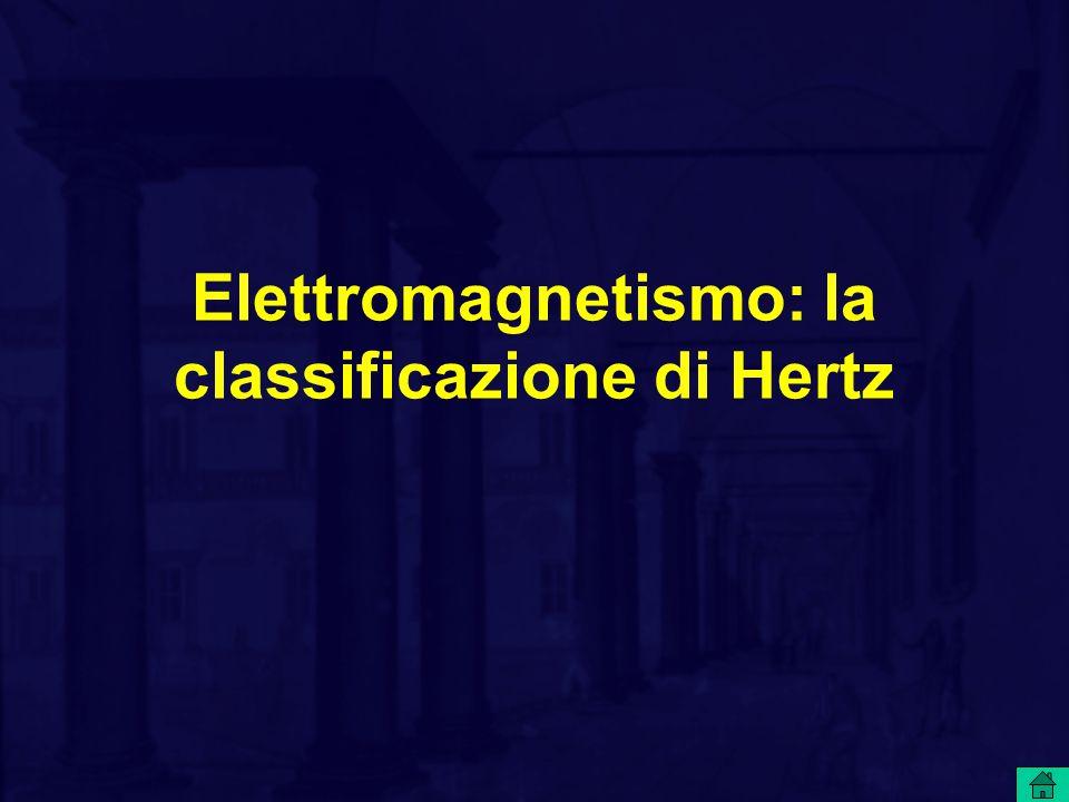 Elettromagnetismo: la classificazione di Hertz
