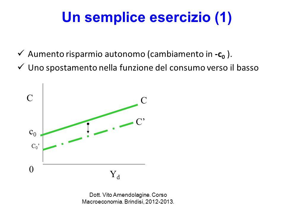 Un semplice esercizio (1) Aumento risparmio autonomo (cambiamento in -c 0 ). Uno spostamento nella funzione del consumo verso il basso C C' 0 YdYd C c