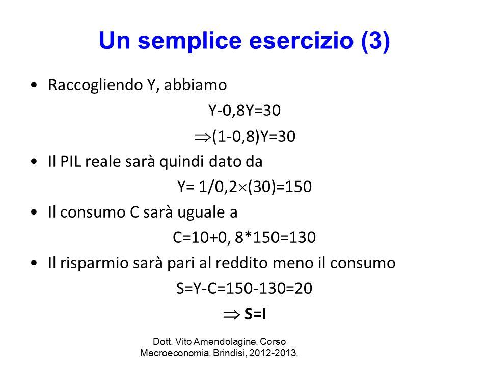 Un semplice esercizio (3) Raccogliendo Y, abbiamo Y-0,8Y=30  (1-0,8)Y=30 Il PIL reale sarà quindi dato da Y= 1/0,2  (30)=150 Il consumo C sarà ugual