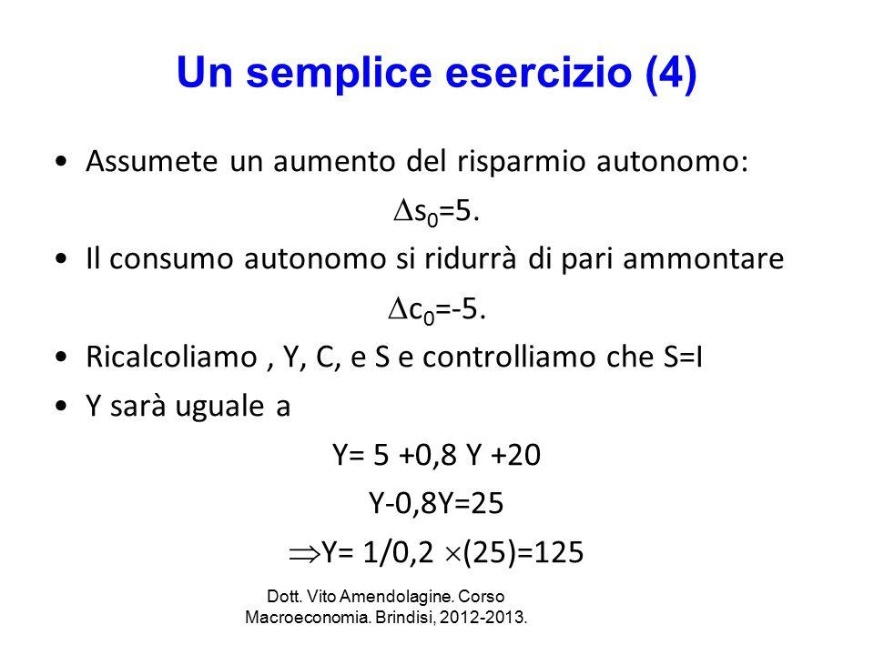 Un semplice esercizio (4) Assumete un aumento del risparmio autonomo:  s 0 =5. Il consumo autonomo si ridurrà di pari ammontare  c 0 =-5. Ricalcolia