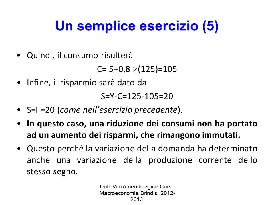 Un semplice esercizio (5) Quindi, il consumo risulterà C= 5+0,8  (125)=105 Infine, il risparmio sarà dato da S=Y-C=125-105=20 S=I =20 (come nell'eser