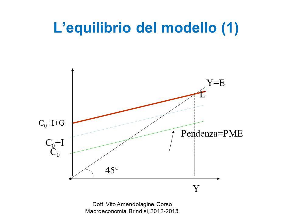 L'equilibrio del modello (1) Y=E C0C0 45° E Y C 0 +I C 0 +I+G Pendenza=PME Dott. Vito Amendolagine. Corso Macroeconomia. Brindisi, 2012-2013.
