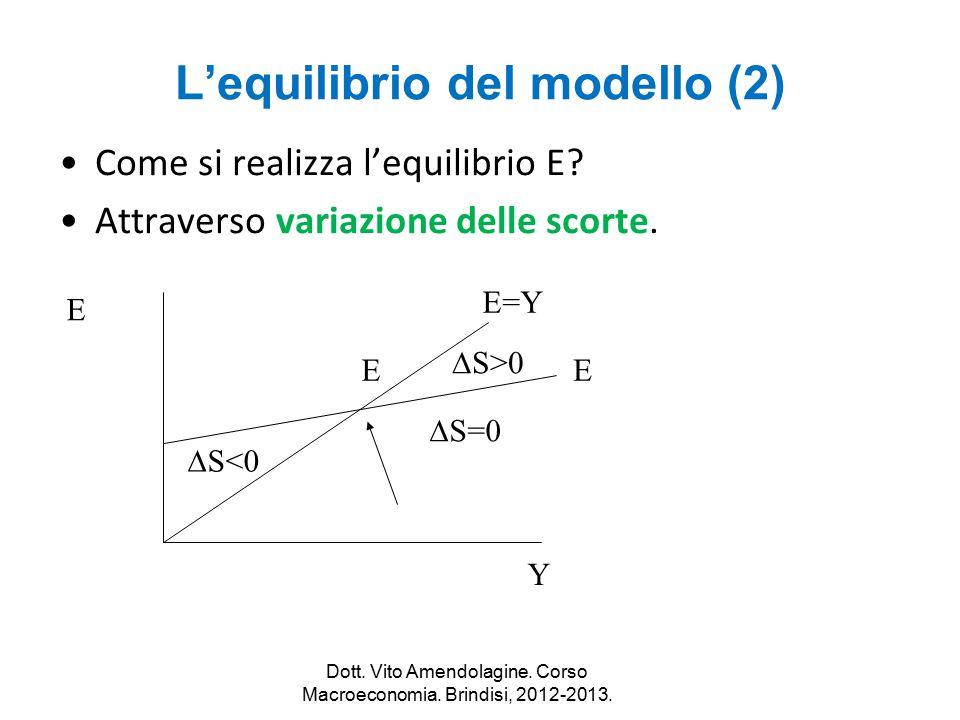 L'equilibrio del modello (2) Come si realizza l'equilibrio E? Attraverso variazione delle scorte. E Y E E  S<0  S=0  S>0 Dott. Vito Amendolagine. C