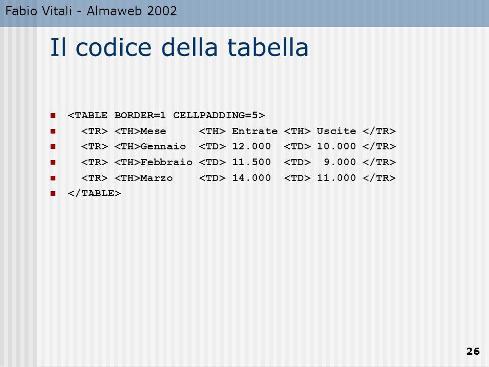 Fabio Vitali - Almaweb 2002 26 Il codice della tabella Mese Entrate Uscite Gennaio 12.000 10.000 Febbraio 11.500 9.000 Marzo 14.000 11.000