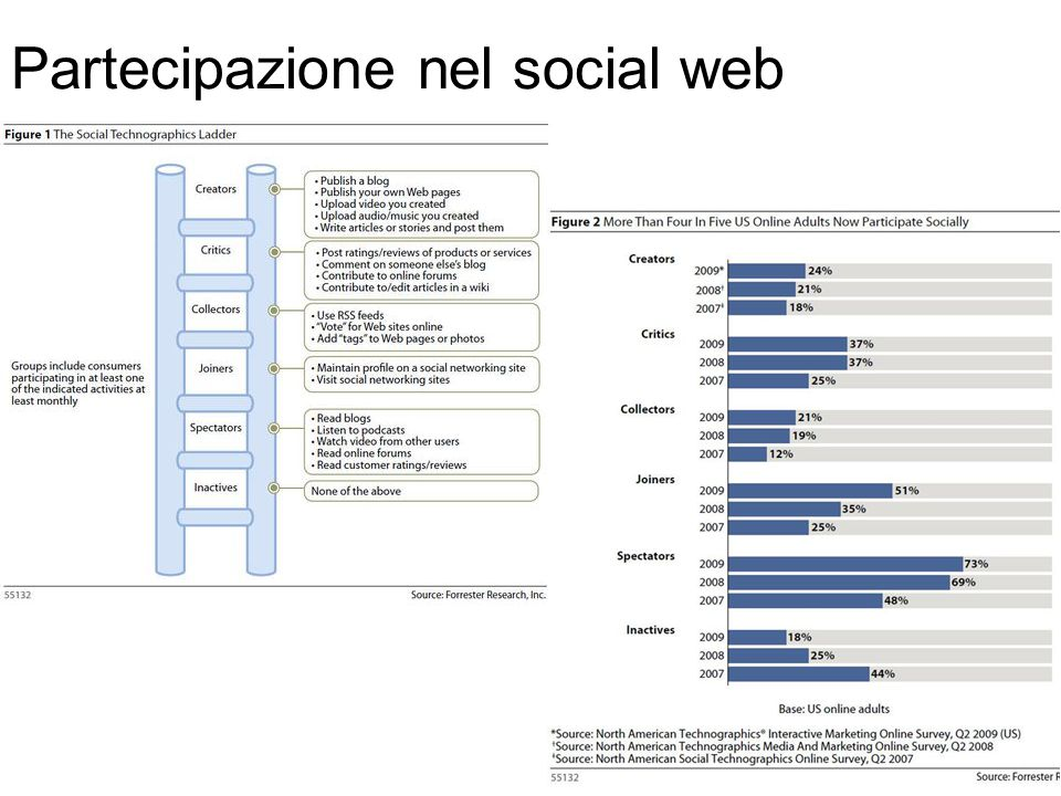 Partecipazione nel social web