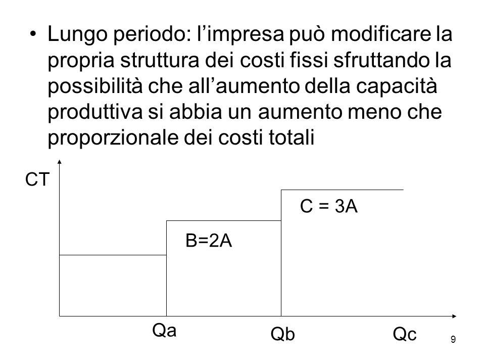10 Economie di scala di lungo periodo DOMDEM Cmu Capacità produttiva Curva di inviluppo
