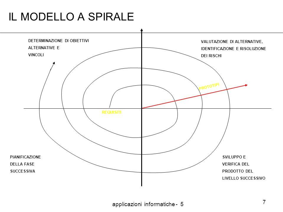applicazioni informatiche - 5 7 IL MODELLO A SPIRALE PIANIFICAZIONE DELLA FASE SUCCESSIVA DETERMINAZIONE DI OBIETTIVI ALTERNATIVE E VINCOLI VALUTAZIONE DI ALTERNATIVE, IDENTIFICAZIONE E RISOLUZIONE DEI RISCHI SVILUPPO E VERIFICA DEL PRODOTTO DEL LIVELLO SUCCESSIVO PROTOTIPI REQUISITI