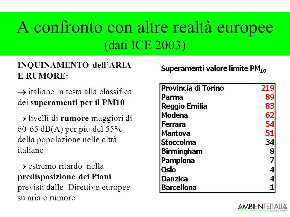 A confronto con altre realtà europee (dati ICE 2003) INQUINAMENTO dell'ARIA E RUMORE:  italiane in testa alla classifica dei superamenti per il PM10  livelli di rumore maggiori di 60-65 dB(A) per più del 55% della popolazione nelle città italiane  estremo ritardo nella predisposizione dei Piani previsti dalle Direttive europee su aria e rumore