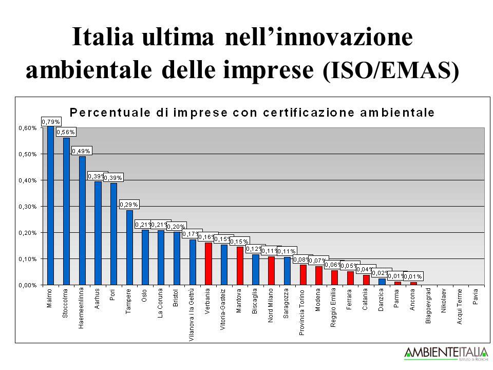 Italia ultima nell'innovazione ambientale delle imprese (ISO/EMAS)