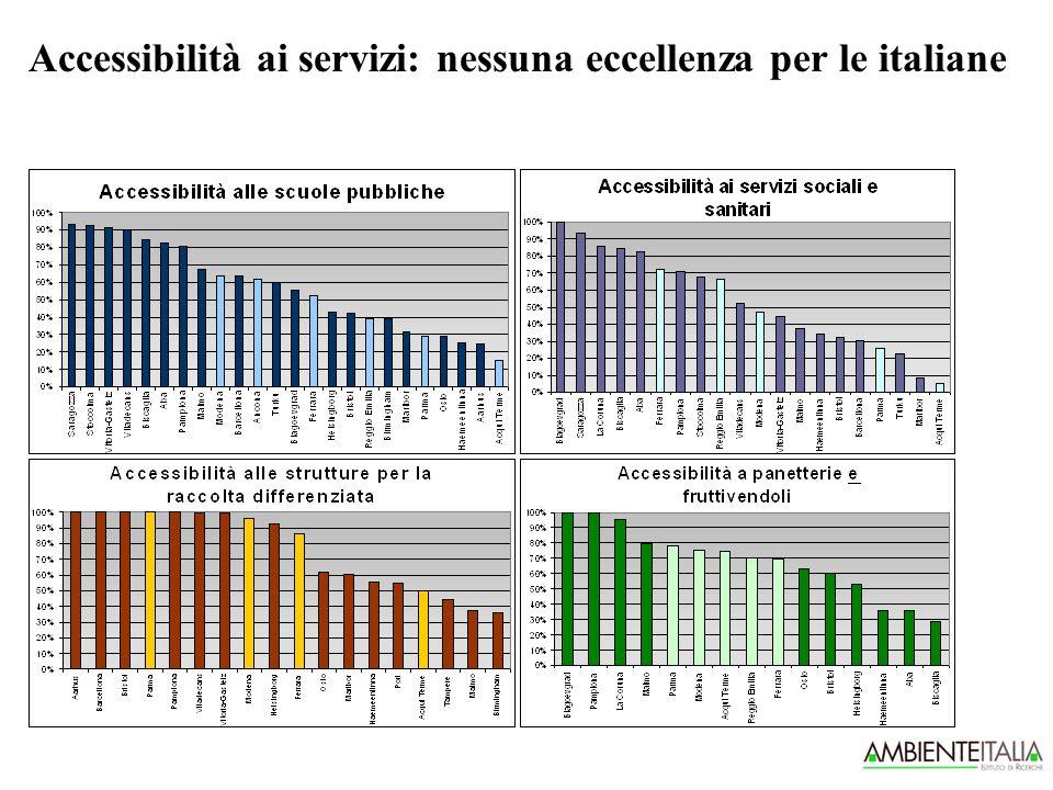 Accessibilità ai servizi: nessuna eccellenza per le italiane