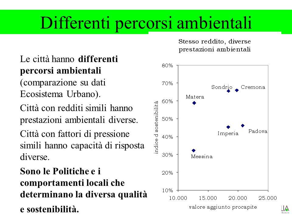 Differenti percorsi ambientali Le città hanno differenti percorsi ambientali (comparazione su dati Ecosistema Urbano).