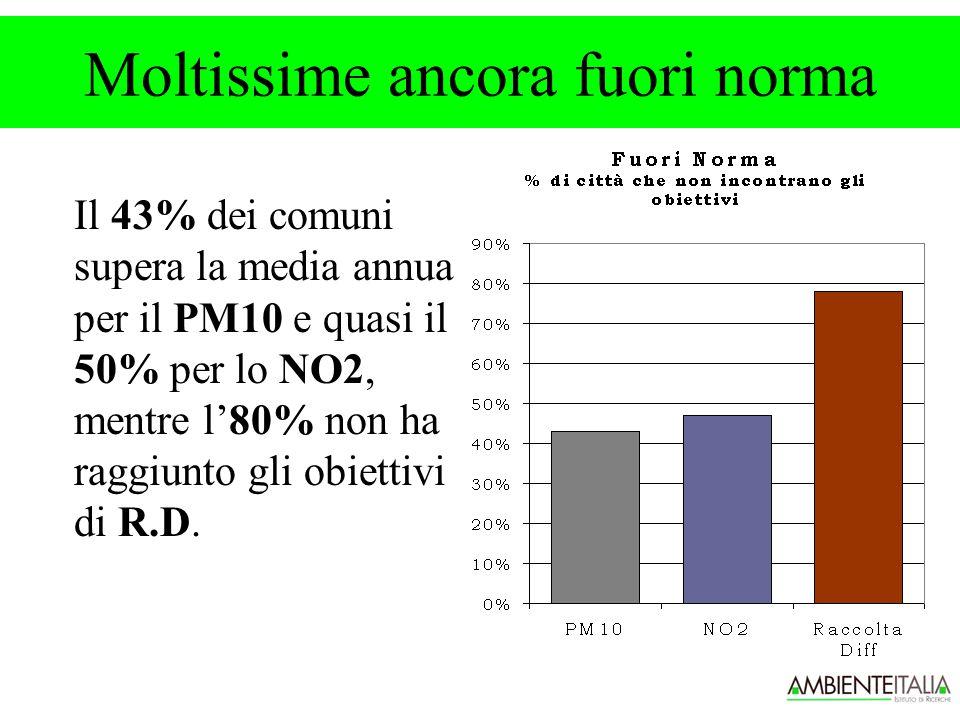 Moltissime ancora fuori norma Il 43% dei comuni supera la media annua per il PM10 e quasi il 50% per lo NO2, mentre l'80% non ha raggiunto gli obiettivi di R.D.