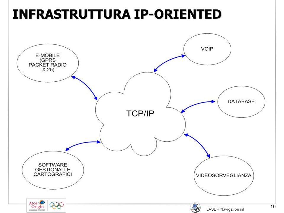 LASER Navigation srl 10 INFRASTRUTTURA IP-ORIENTED