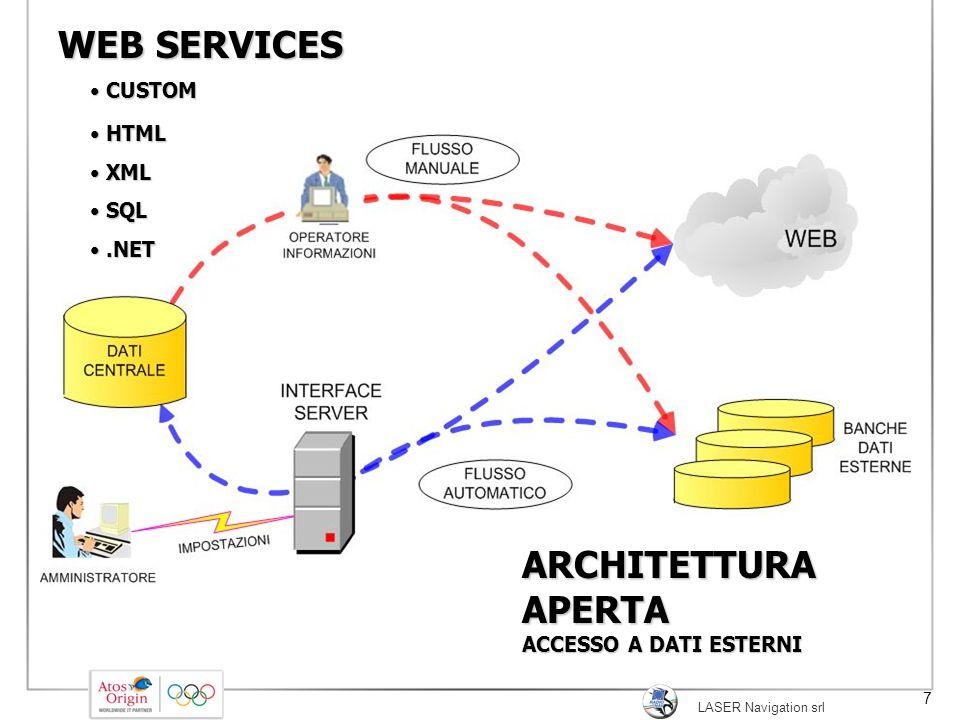 LASER Navigation srl 7 WEB SERVICES ARCHITETTURAAPERTA ACCESSO A DATI ESTERNI CUSTOM CUSTOM HTML HTML XML XML SQL SQL.NET.NET