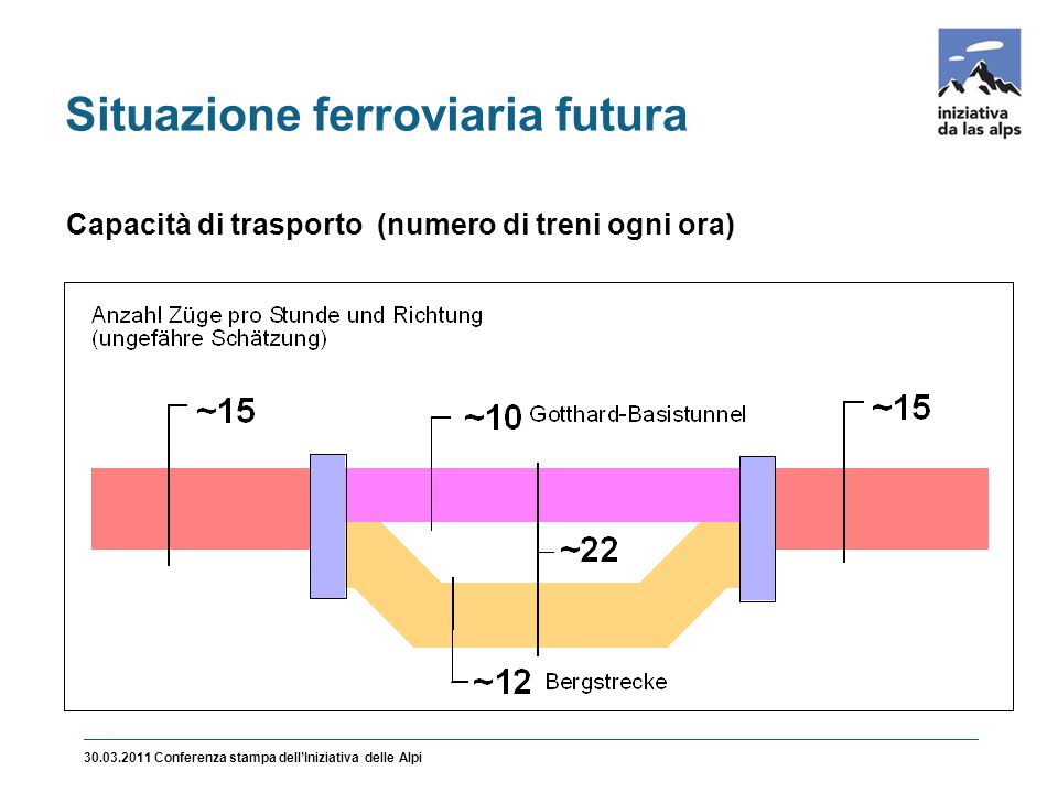 Situazione ferroviaria futura 30.03.2011 Conferenza stampa dell'Iniziativa delle Alpi Capacità di trasporto (numero di treni ogni ora)